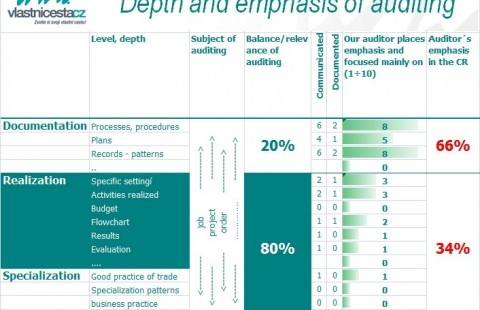 Depth and emphasis of auditing - the common practise in Czech Republic