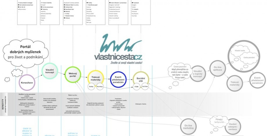 The creative map during implemntation of the change of the consultancy portal with LA TAUPE agency