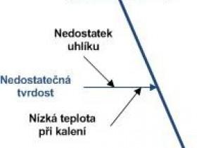 Ishikawa Diagram Own Way