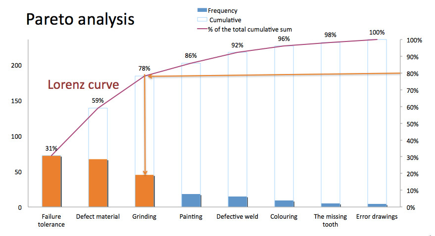 The pareto analysis own way pareto analysis and lorenzs curve chart ccuart Image collections