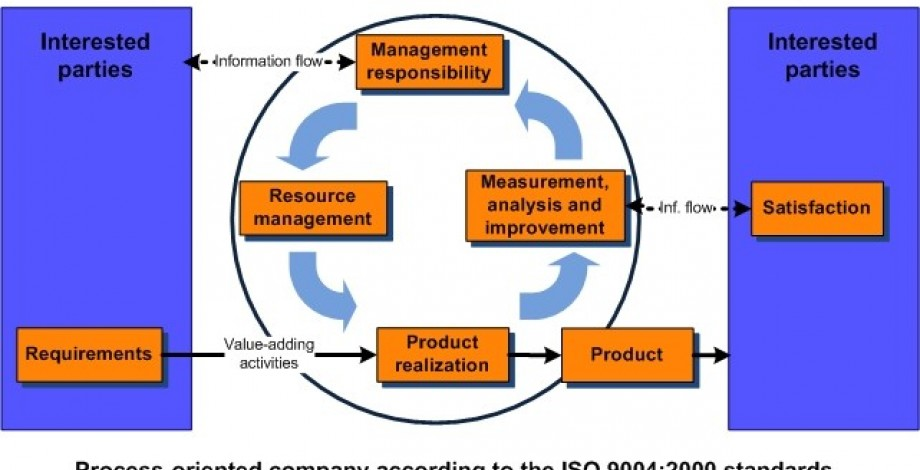 Model ISO 9004: 2000 quality management system for improving performance