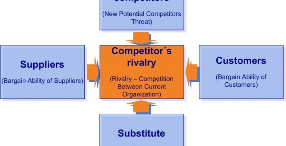 Porter's model of competitive forces - competition, the power of suppliers, the power of buyers, possibility of substitution