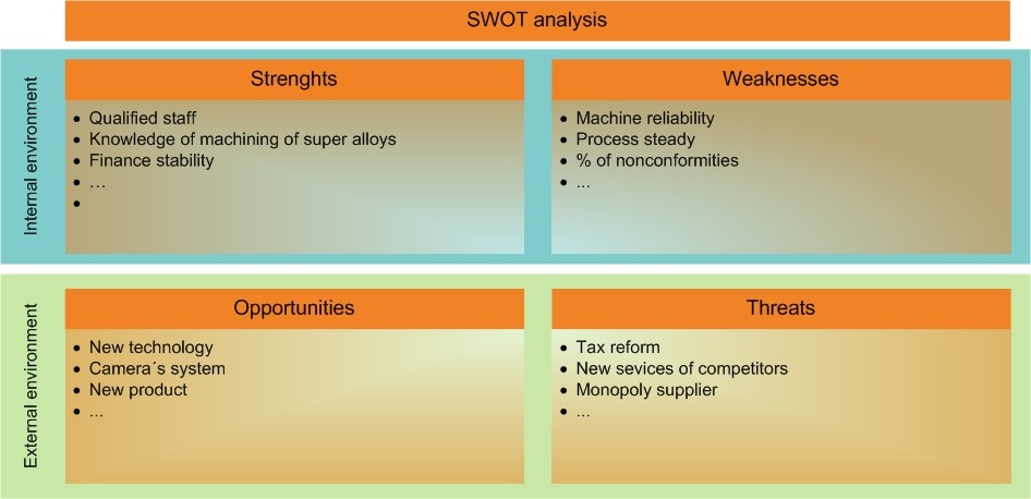 Swot Analysis - Own Way