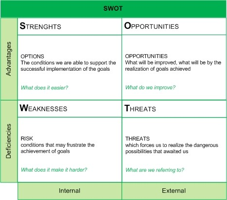 j crew swot analysis Wikiwealth offers a comprehensive swot analysis of j crew (jcg) our free research report includes j crew's strengths, weaknesses, opportunities, and threats.