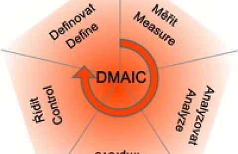 DMAIC Methodology - the basis of six sigma