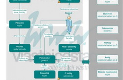 Process map - business offer