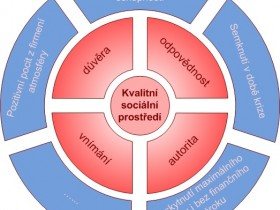 Diagram of the factors of the social environment of the company
