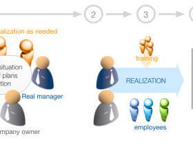 Diagram of work of real manager with consultants