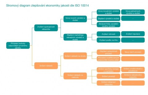 Tree diagram showing enhanced economics of quality as per ISO 10014