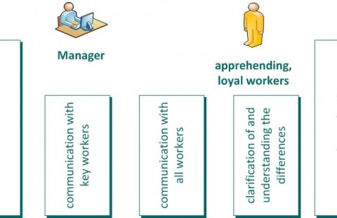 Internal communication in the process of strategy implementation