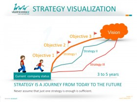 Strategy visualization